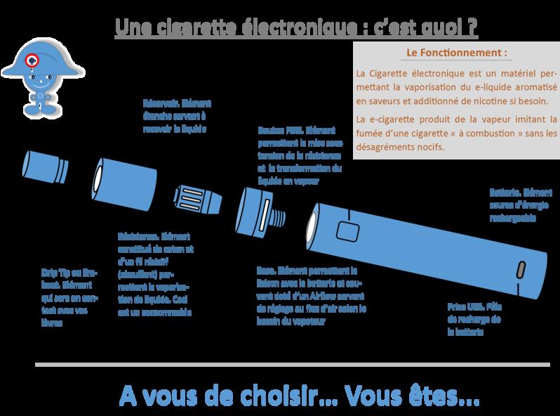Radiographie cigarette électronique